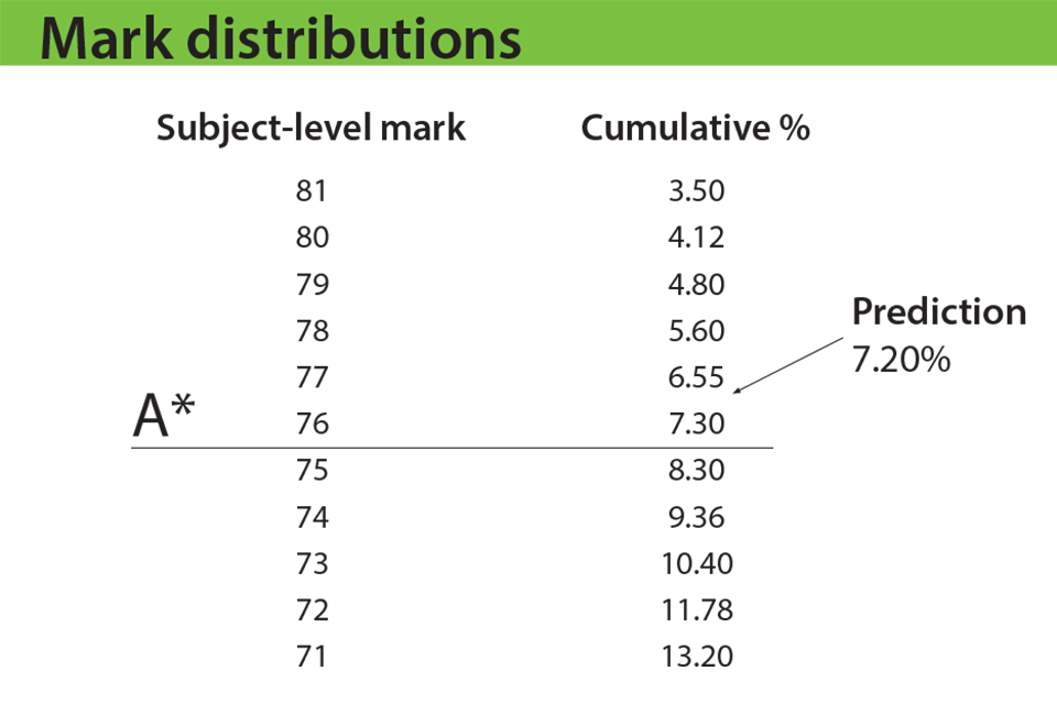 How to Work With Percentages