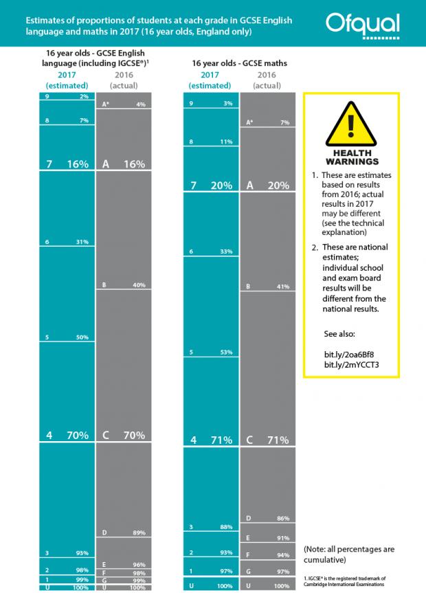 Estimated percentages for GCSE English language. 9: 2%. 8: 7%. 7: 16%. 6: 31%. 5: 50%. 4: 70%. 3: 93%. 2: 98%. 1: 99%. U: 100%. Estimated percentages for GCSE maths. 9: 3%. 8: 11%. 7: 20%. 6: 33%. 5: 53%. 4: 71%. 3: 88%. 2: 93%. 1: 97%. U: 100%.