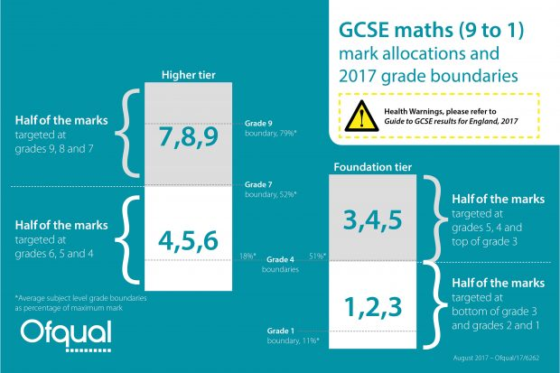 On the higher tier, half the marks are targeted at grades 9, 8 and 7; half the marks are targeted at grades 6, 5 and 4. On the foundation tier, half the grades are targeted at grades 5, 4 and 3; half are targeted at grades 3, 2 and 1.