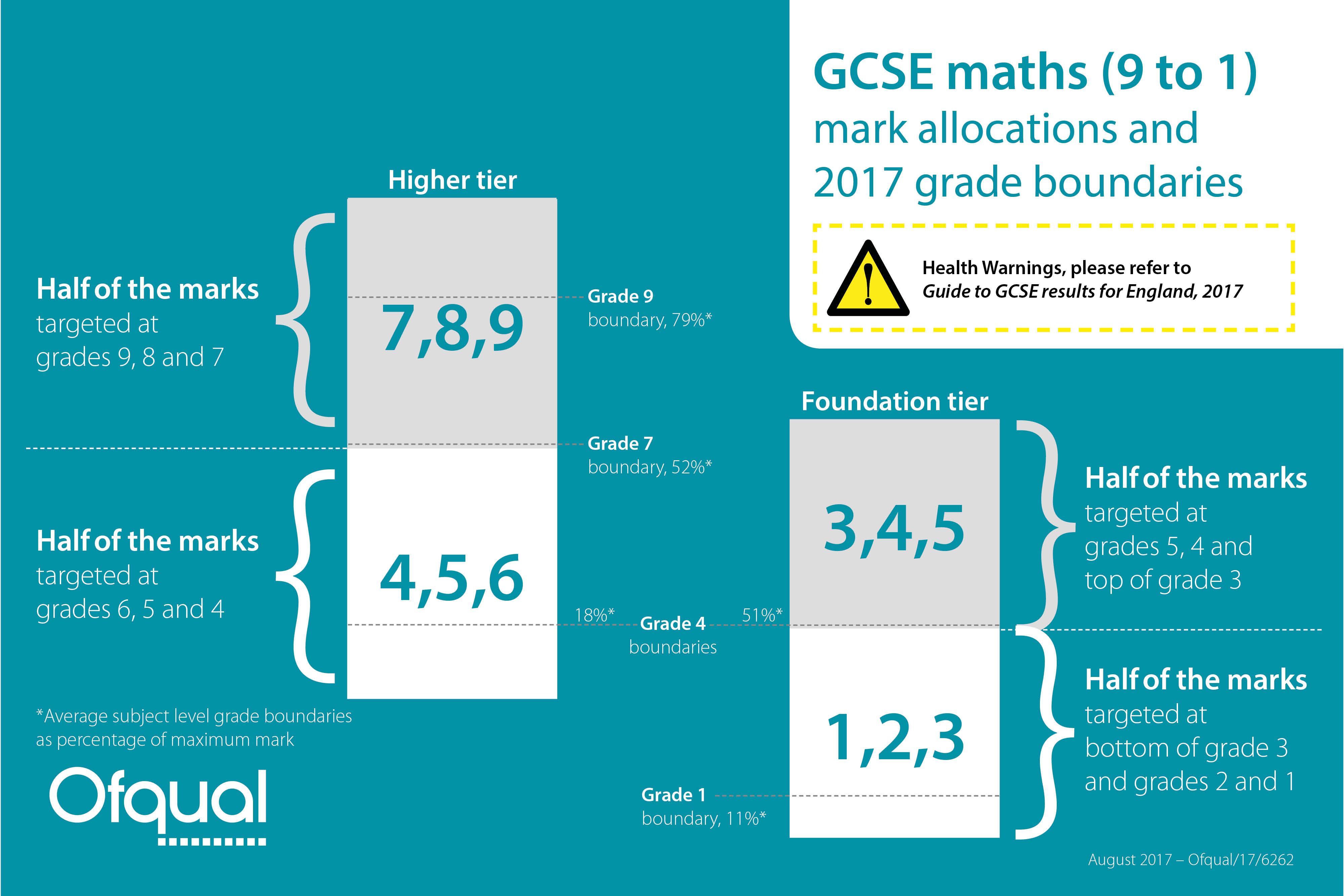 GCSE maths grade boundaries - The Ofqual blog
