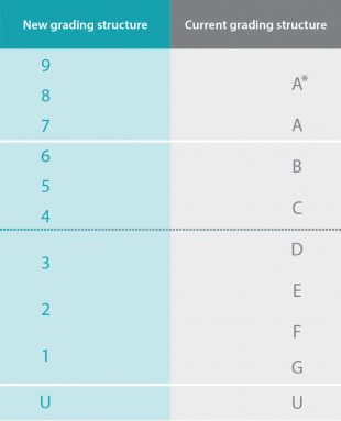Grades A* and A are nore replaced by grades 9, 8 and 7. Grades B and C are replaced by grades 4, 5 and 6. Grades D, E, F and G are replaced by grades 1, 2 and 3. Grade U is unclassified on both scales.