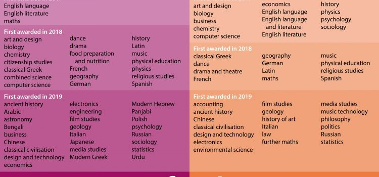 image of table in 2 columns. Left column is of 'reformed GCSE (9 to 1) subjects awarded in England in 2019. Set against purple background. On right column 'reformed A level subjects awarded in England in 2019'. Set on orange background. The columns list subjects and when awarded in 2017, 2018 and 2019. A full accessible list can be obtained from Ofqual public enquiries team on 0300 303 3344