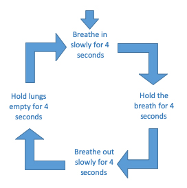 4 step breathing exercise illustrated with text and arrows. For more information please call our Public Enquiries team on 0300 303 3344
