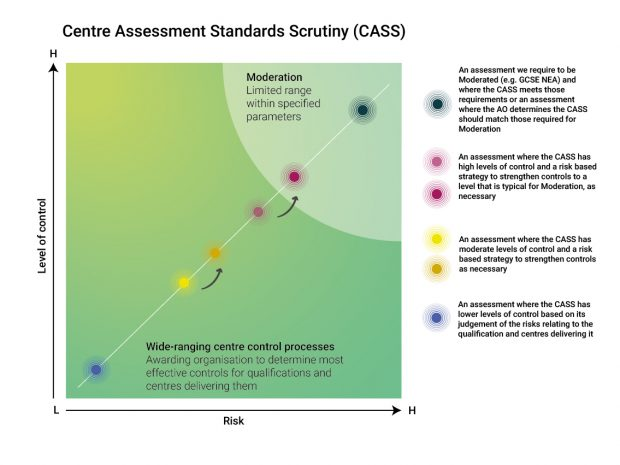 "A graph entitled ""Centre assessment standards scrutiny"" showing the level of control and the level of risk that different centre-assessment processes have"